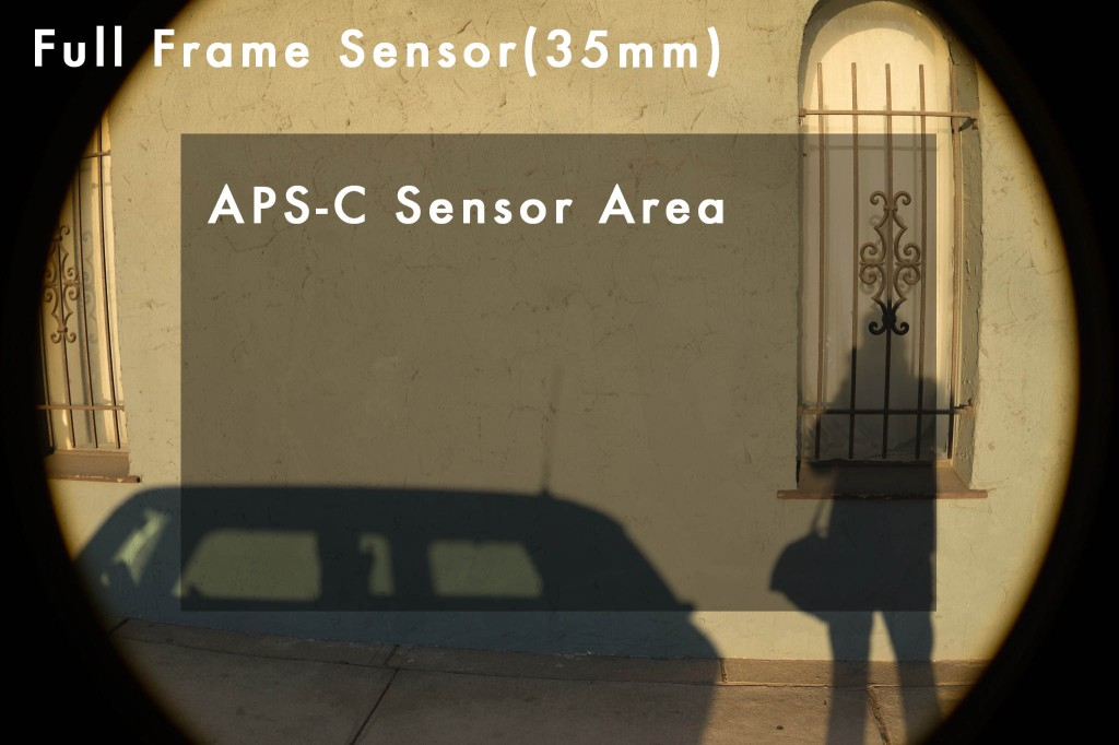 The difference in surface area between a 35mm full frame sensor and a crop sensor.