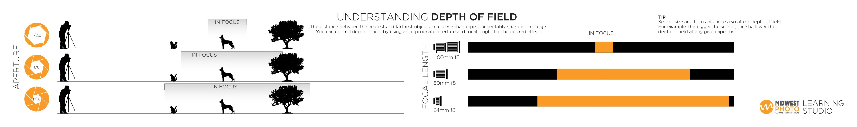 Here's a quick tip for depth of field from the MPEX Learning Studio!